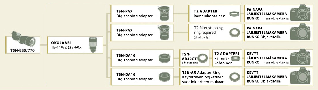 Digiscoping kartta Kowa-TSN-880 ja 770 sarjan kaukoputkille