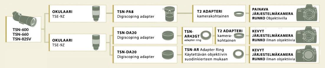 Digiscoping kartta Kowa-TSN-600 ja 660 sarjan kaukoputkille
